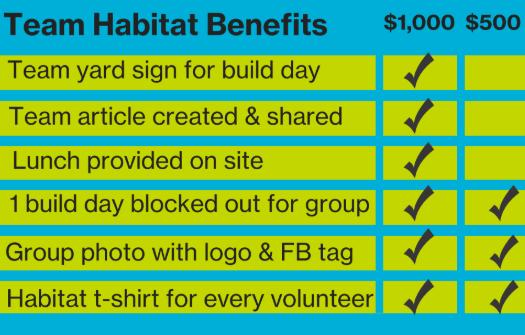 Team Habitat Benefits Chart